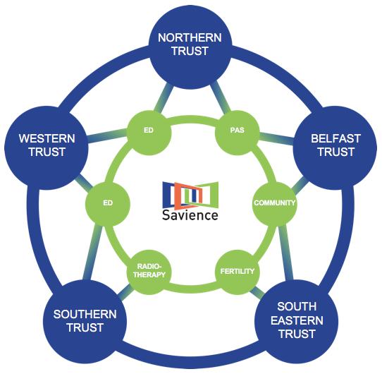 Savience Ireland Regionally Provided Services